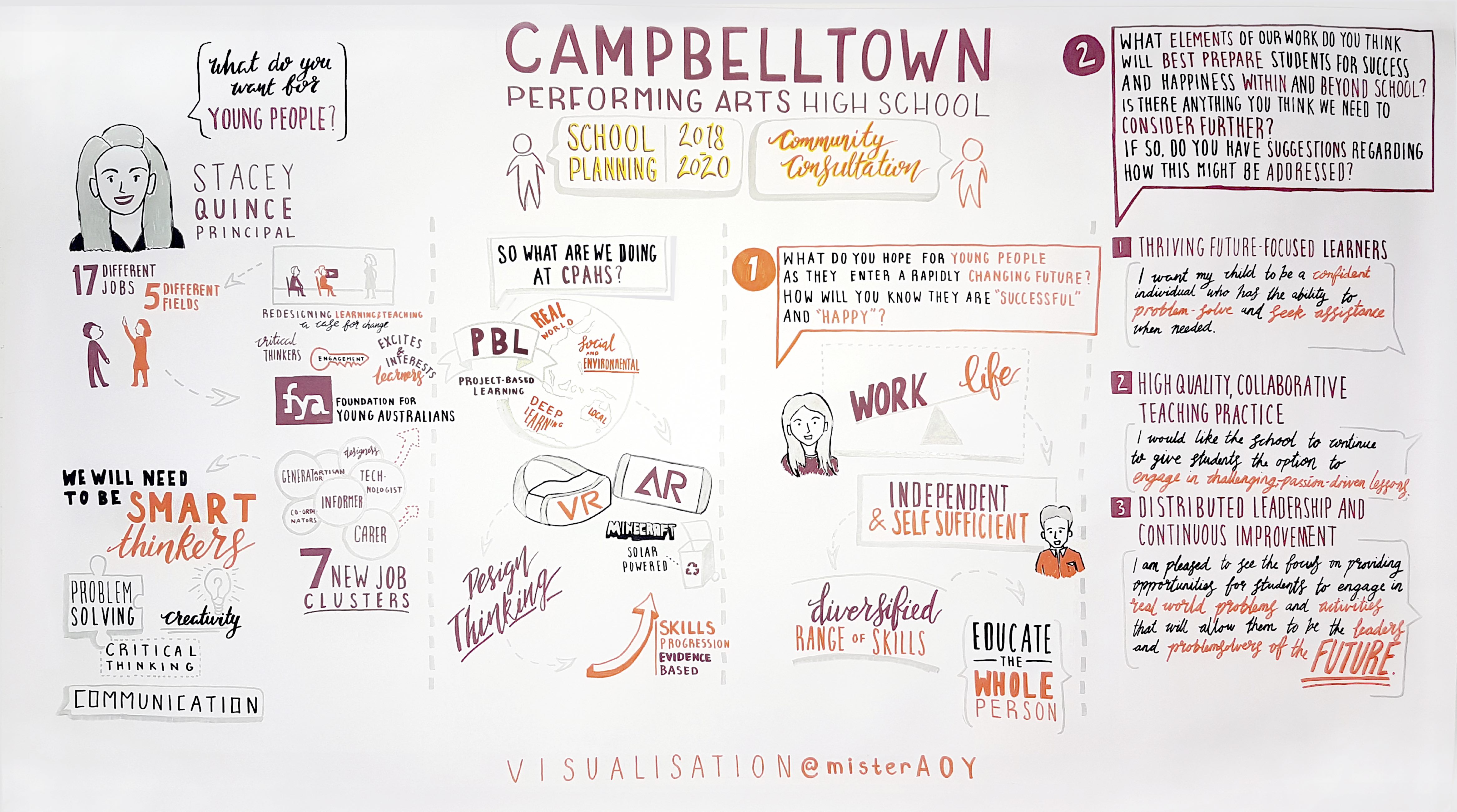 A graphic outlining key messages from a community consultation event